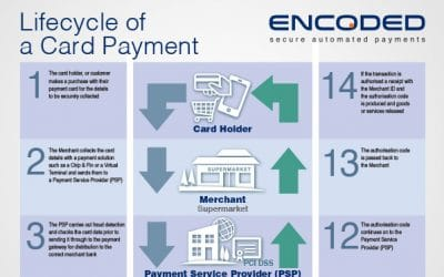 A day in the life of a contact centre card payment – what does happen to your money?